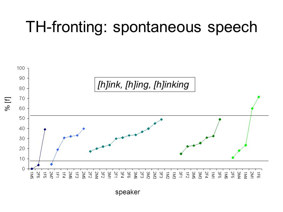 TH-fronting: spontaneous speech