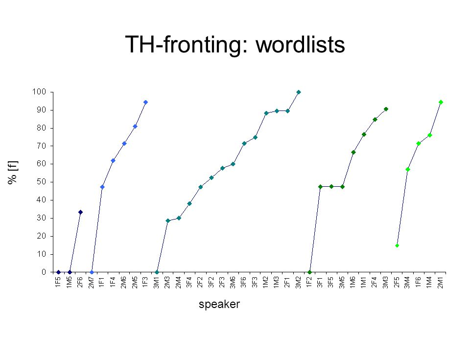 TH-fronting: wordlists