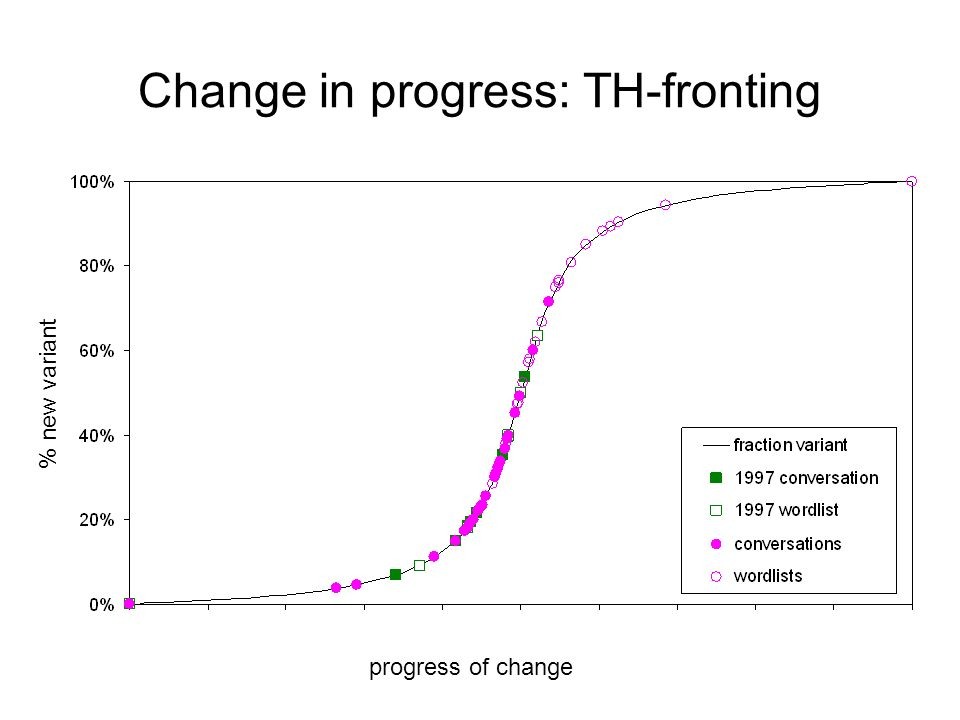 Change in progress: TH-fronting