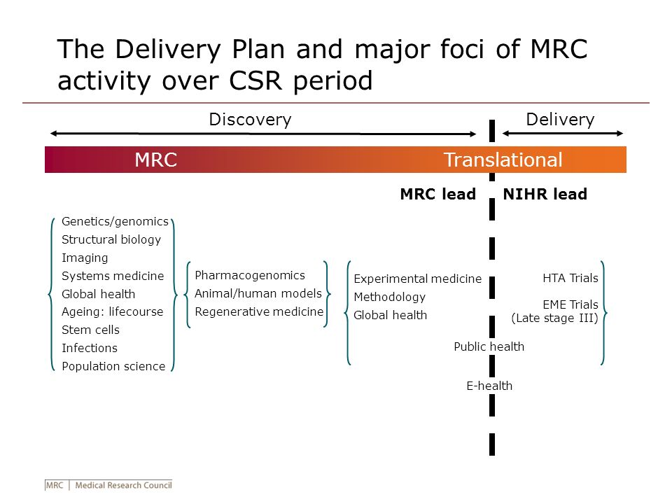 The Delivery Plan and major foci of MRC activity over CSR period
