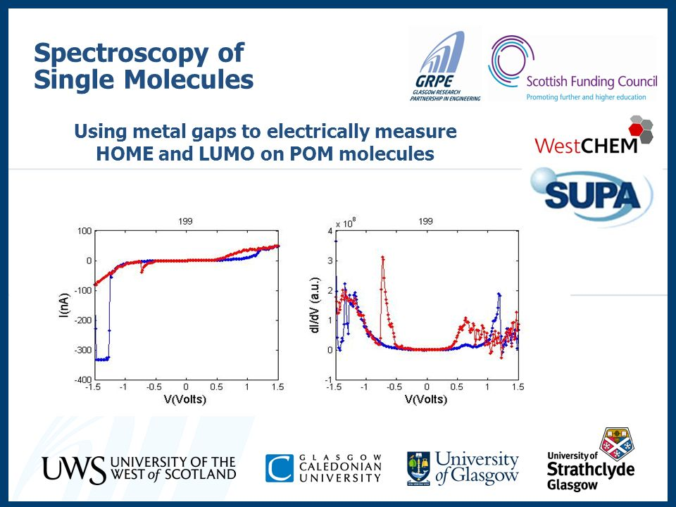 Spectroscopy of Single Molecules