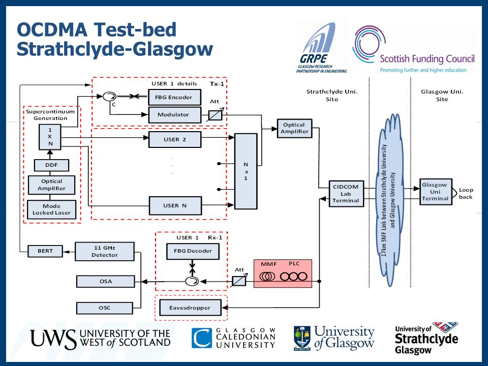 OCDMA Test-bed Strathclyde-Glasgow