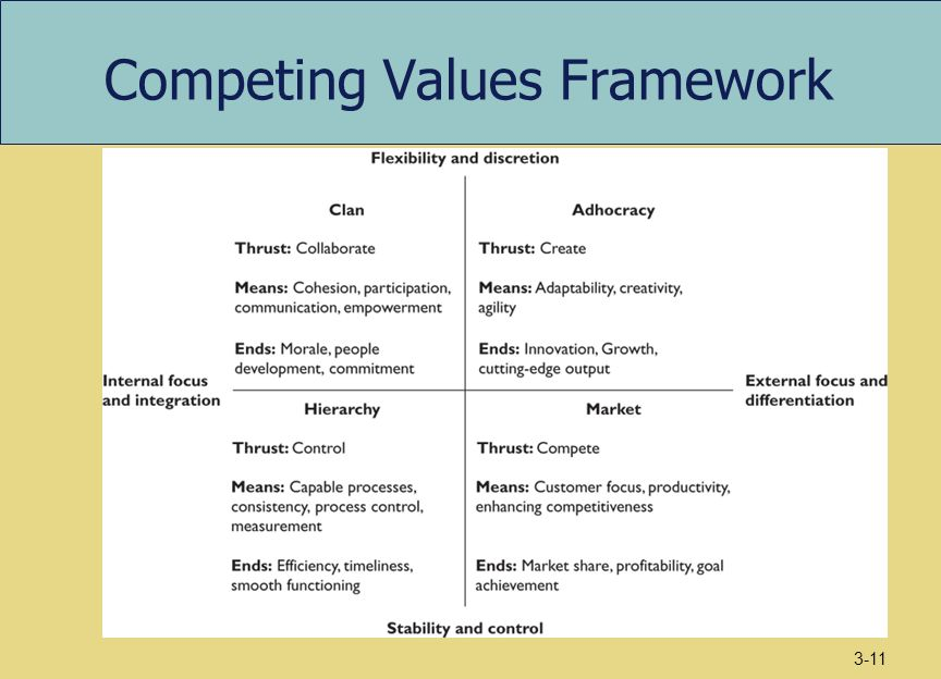 competing values Produce a simple yet professional leadership model using dedraff's competing values diagram for powerpoint the powerpoint design ideal for conflict manage.