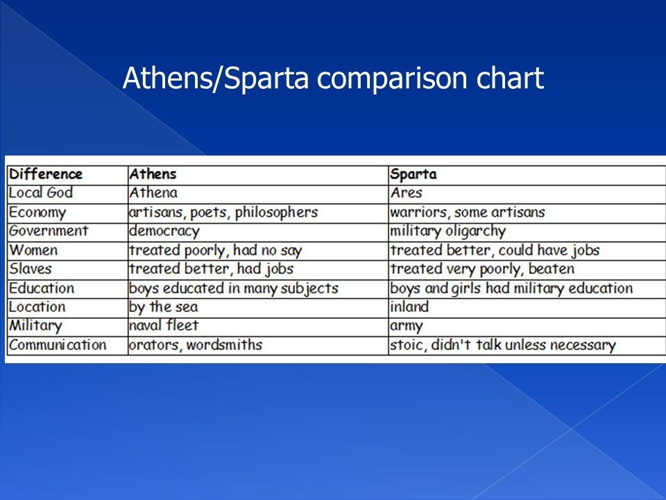 a comparison of education in ancient greece athens and sparta Spartan education athenian education the military school in sparta was designed not to teach ancient greece was athens and sparta were two ancient.