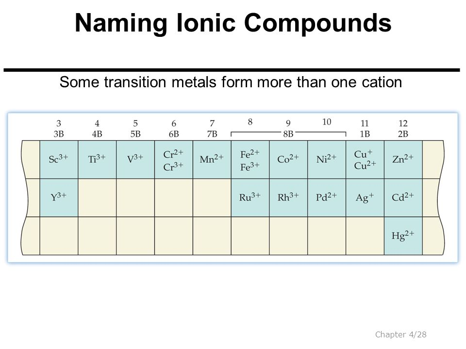 chapter 4 ionic bonds and some main group chemistry ppt video online download. Black Bedroom Furniture Sets. Home Design Ideas