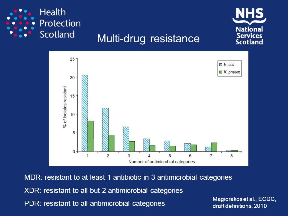 Multi-drug resistance