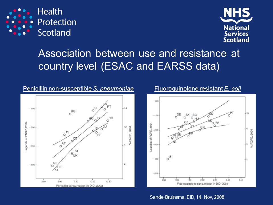 Association between use and resistance at country level (ESAC and EARSS data)