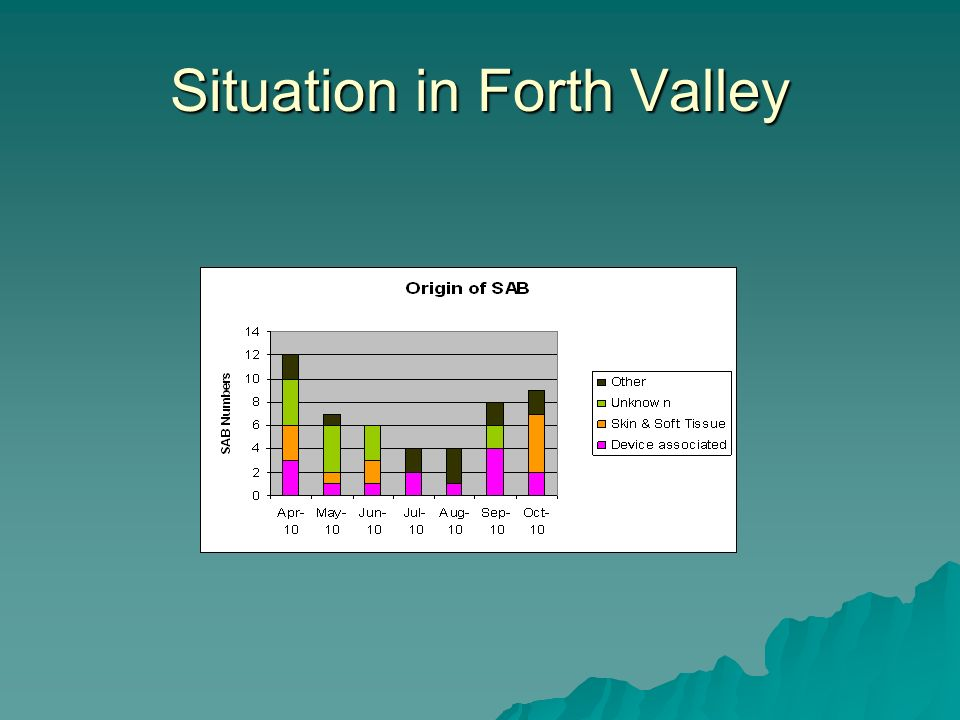 Situation in Forth Valley