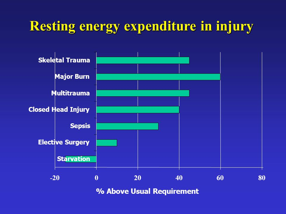 Resting energy expenditure in injury