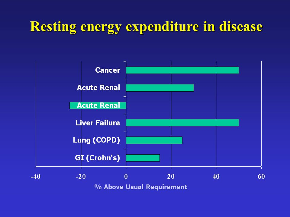 Resting energy expenditure in disease
