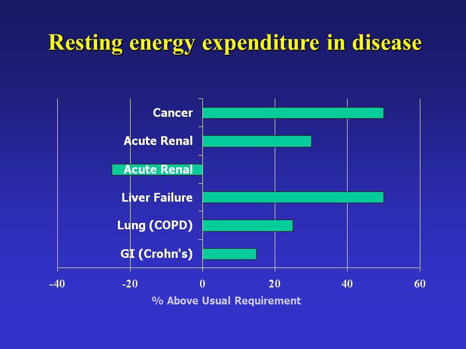 Resting energy expenditure in disease
