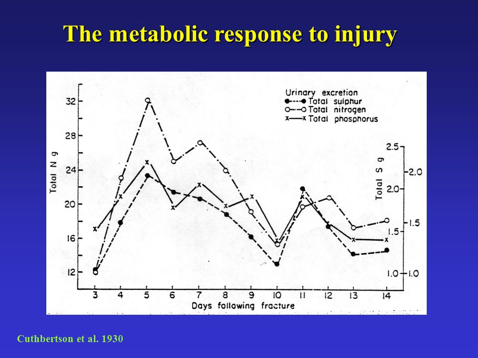 The metabolic response to injury