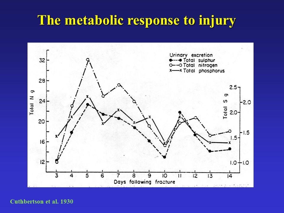 The metabolic response to injury