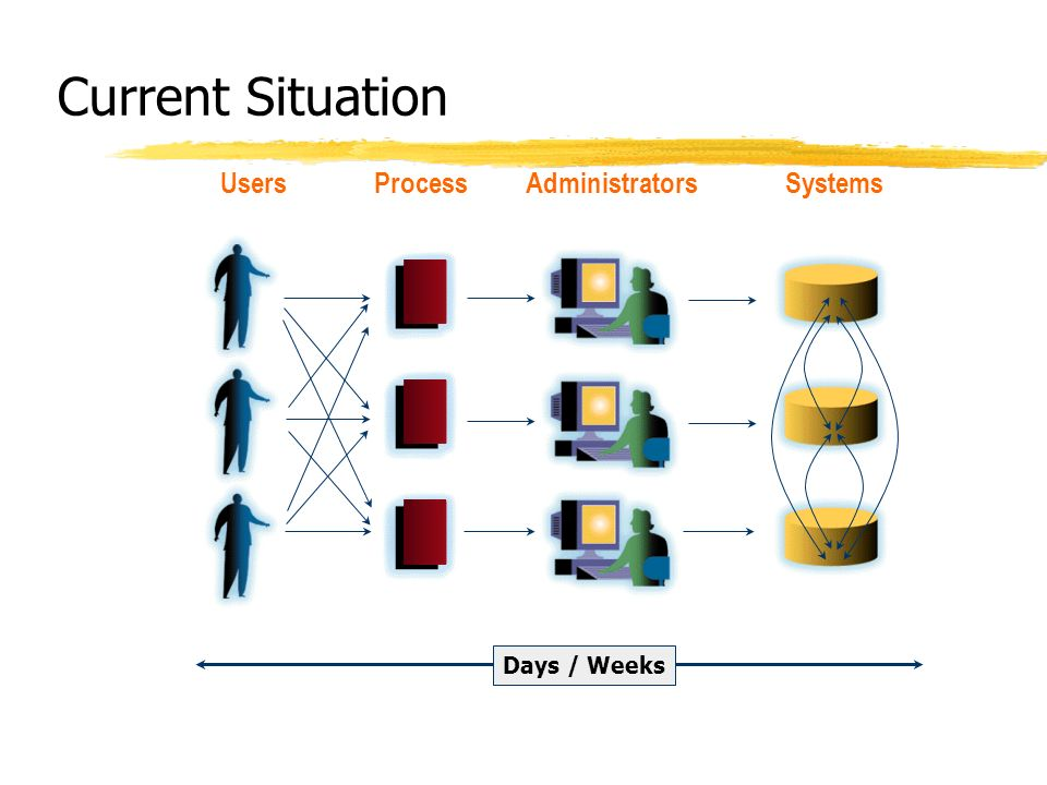 Current Situation Users Process Administrators Systems Days / Weeks