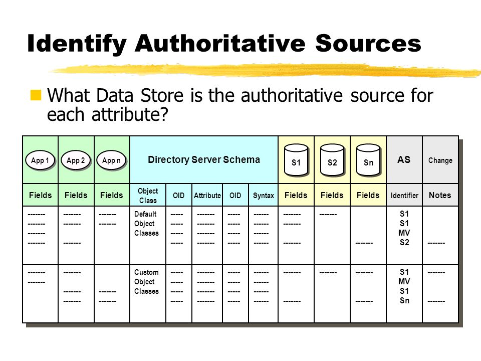 Identify Authoritative Sources