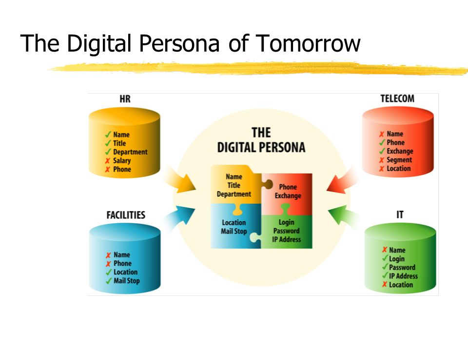 The Digital Persona of Tomorrow