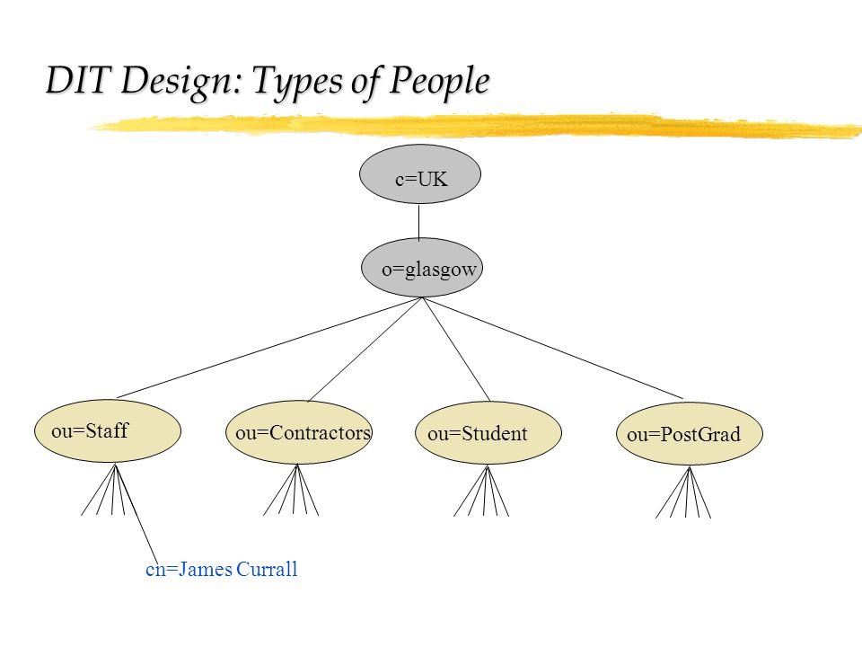 DIT Design: Types of People