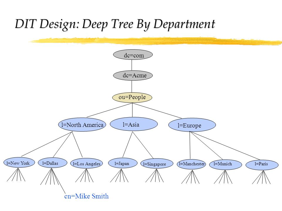 DIT Design: Deep Tree By Department