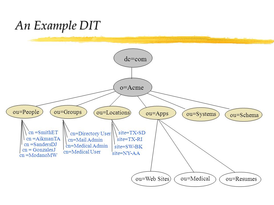 An Example DIT dc=com o=Acme ou=People ou=Groups ou=Locations ou=Apps