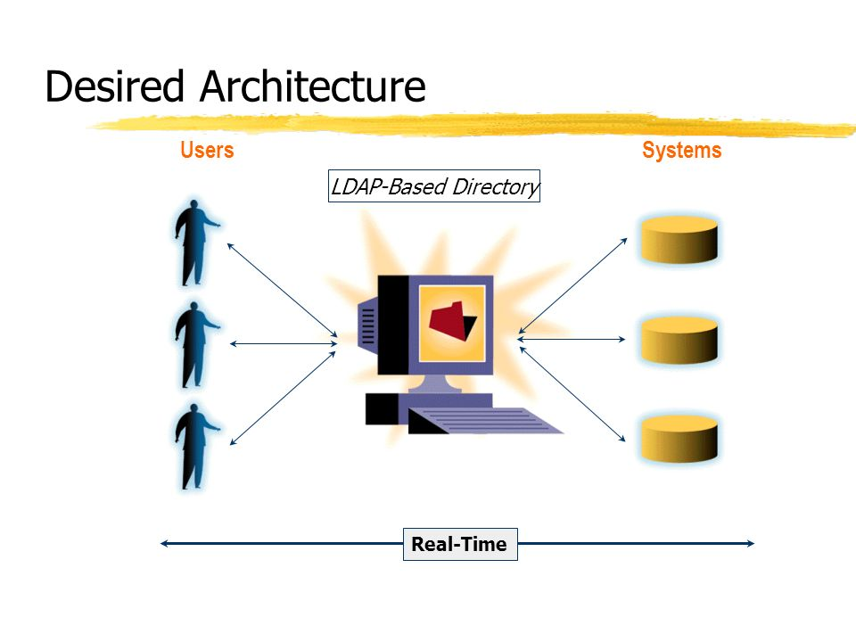 Desired Architecture Users Systems LDAP-Based Directory Real-Time