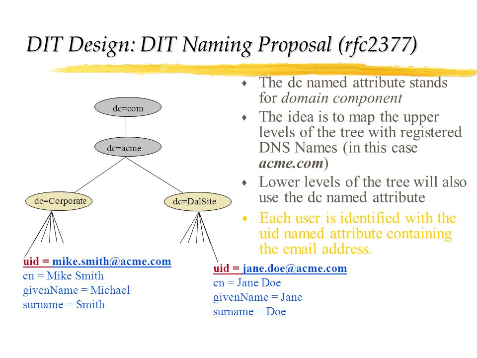 DIT Design: DIT Naming Proposal (rfc2377)