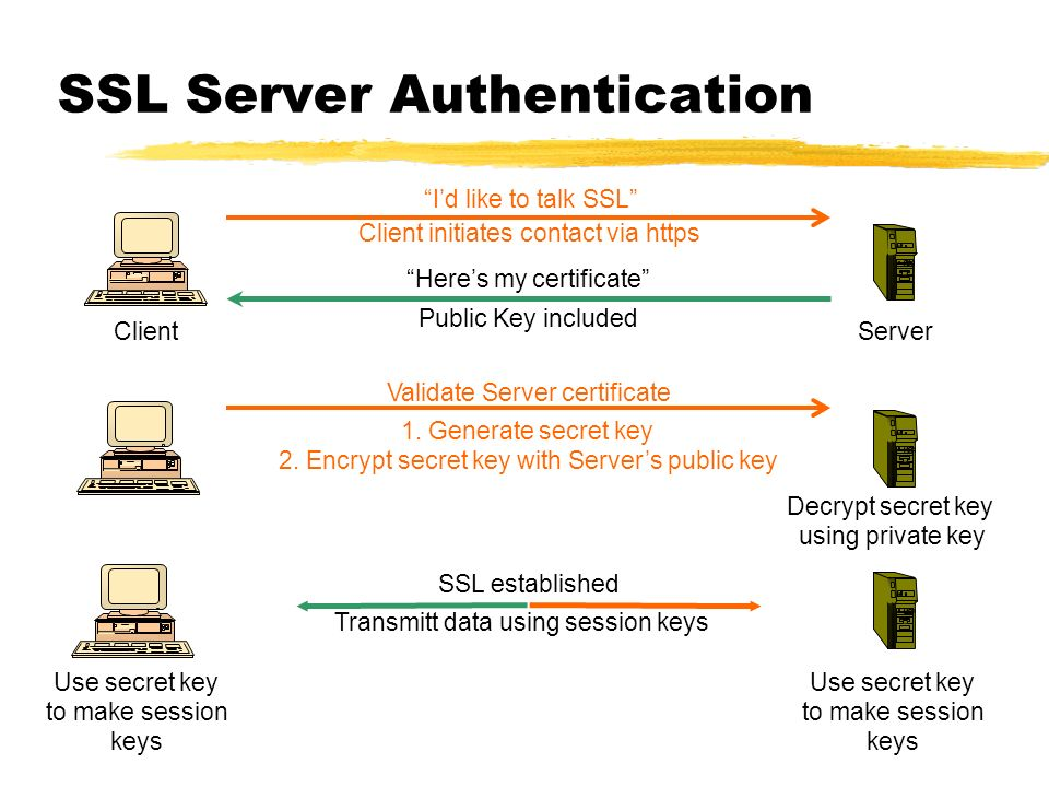 SSL Server Authentication