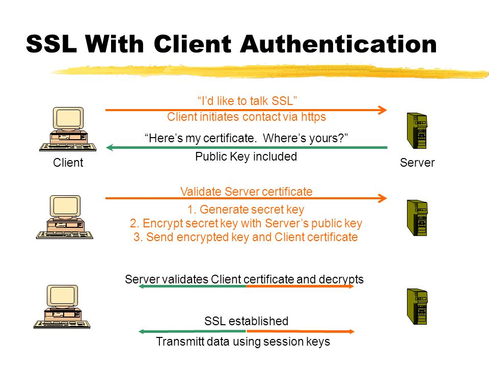 SSL With Client Authentication