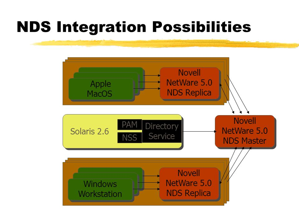 NDS Integration Possibilities