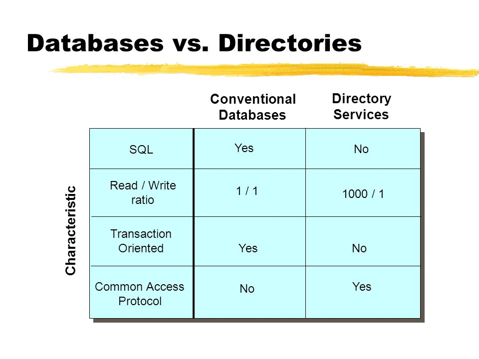 Databases vs. Directories