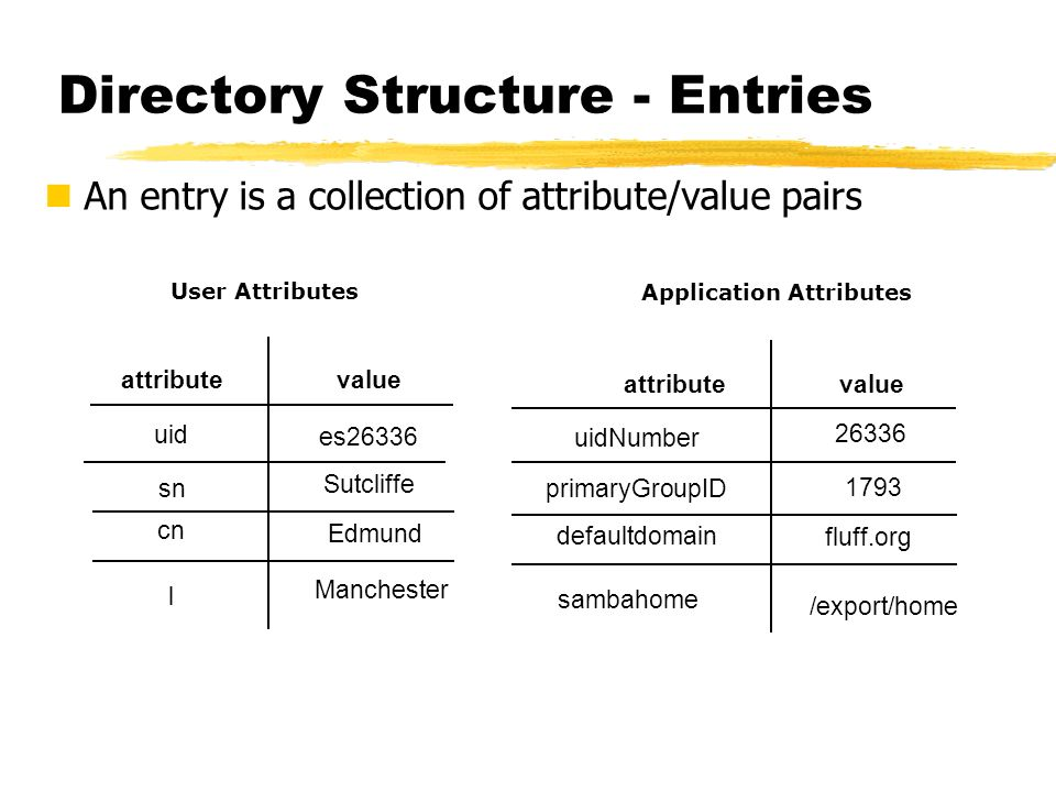 Directory Structure - Entries