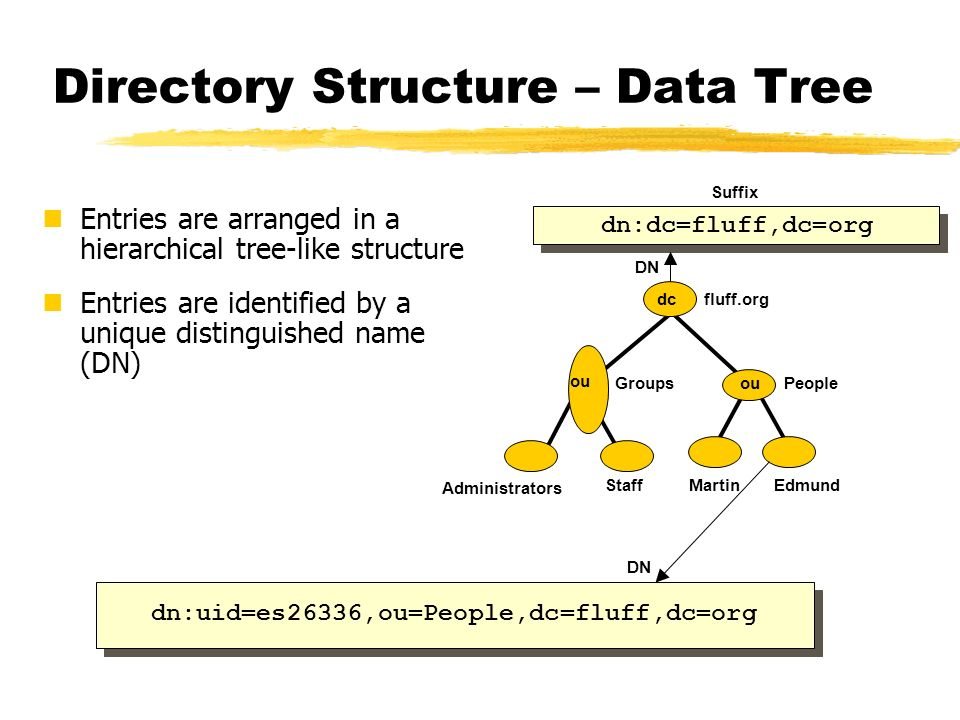 Directory Structure – Data Tree
