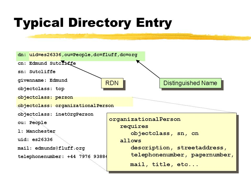 Typical Directory Entry