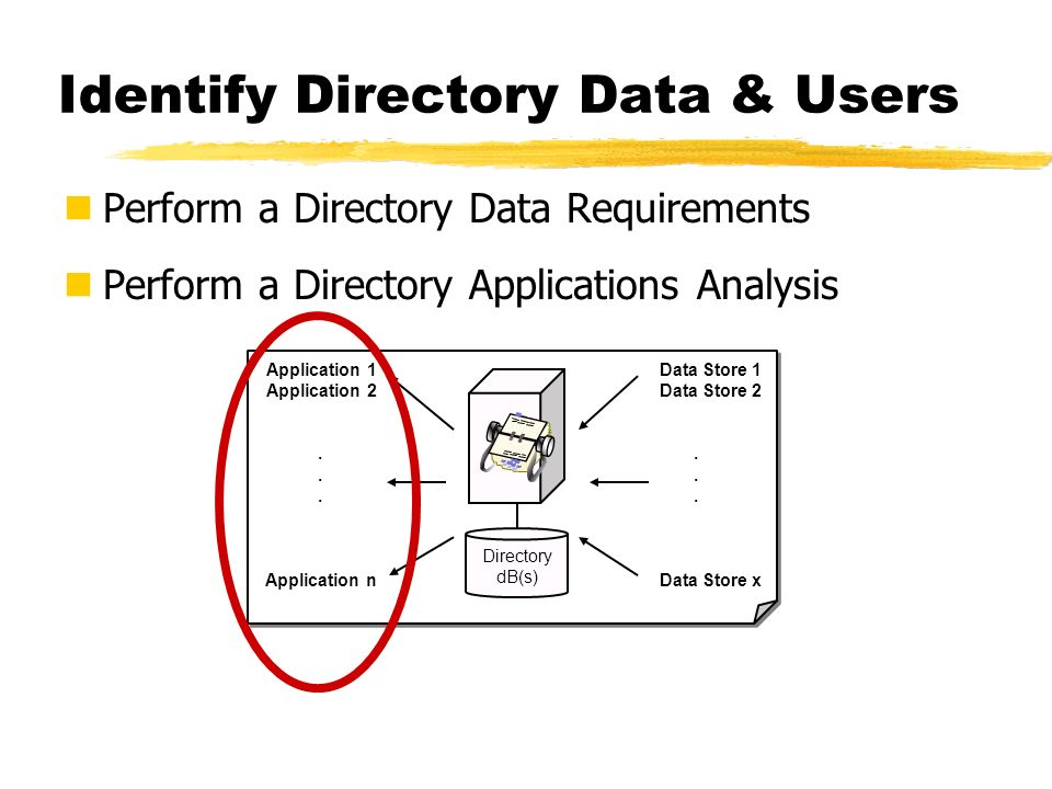 Identify Directory Data & Users