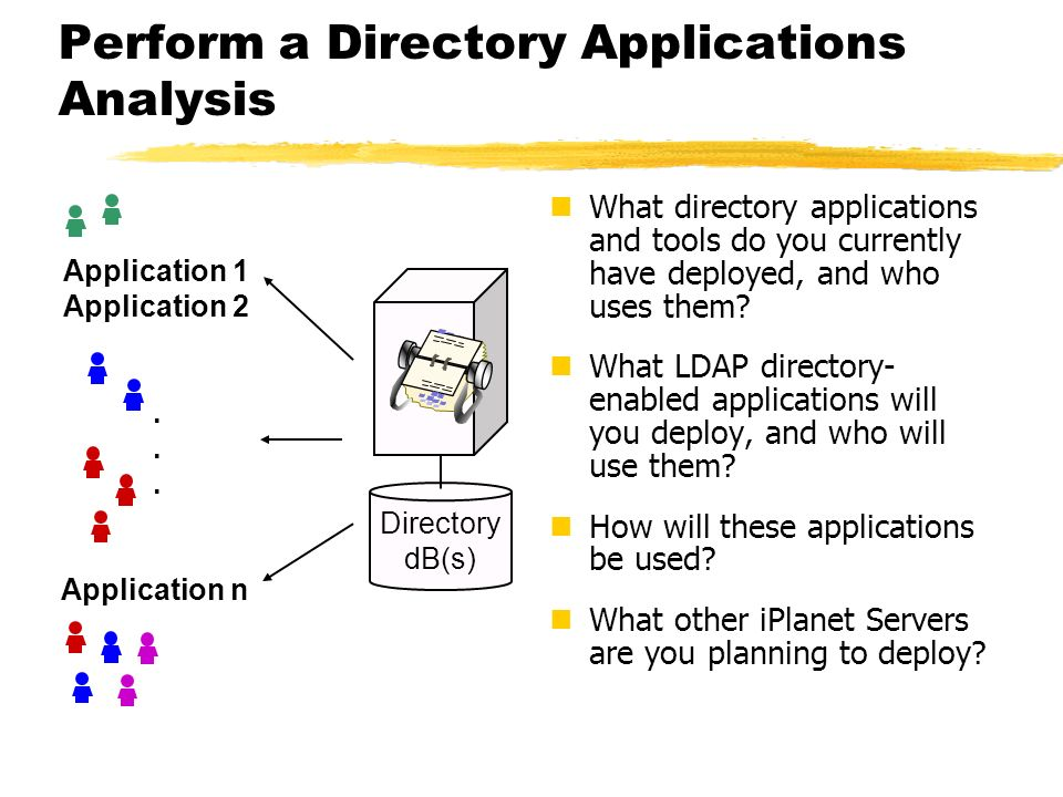 Perform a Directory Applications Analysis