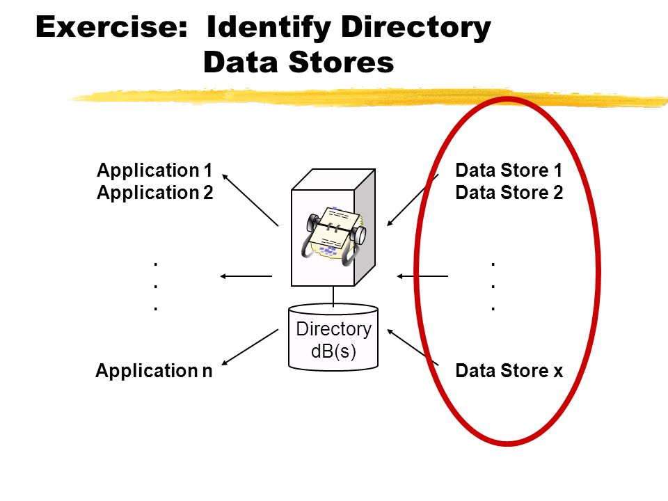 Exercise: Identify Directory Data Stores