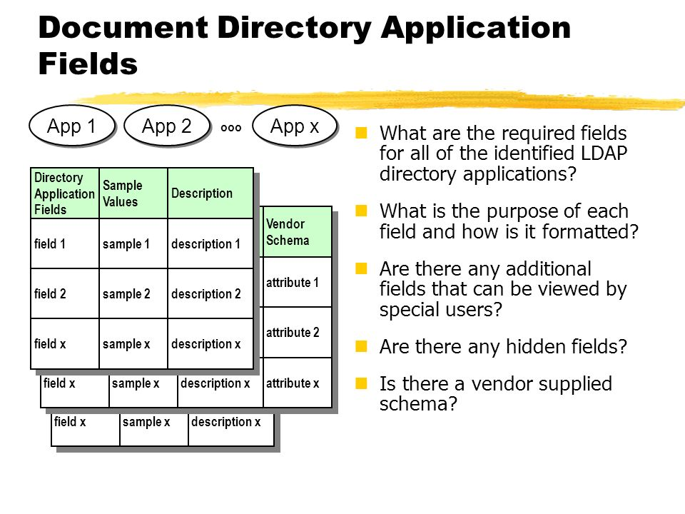 Document Directory Application Fields