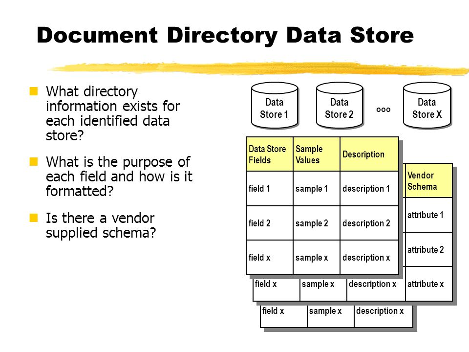 Document Directory Data Store