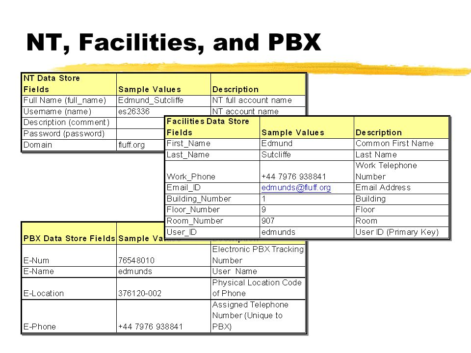 NT, Facilities, and PBX