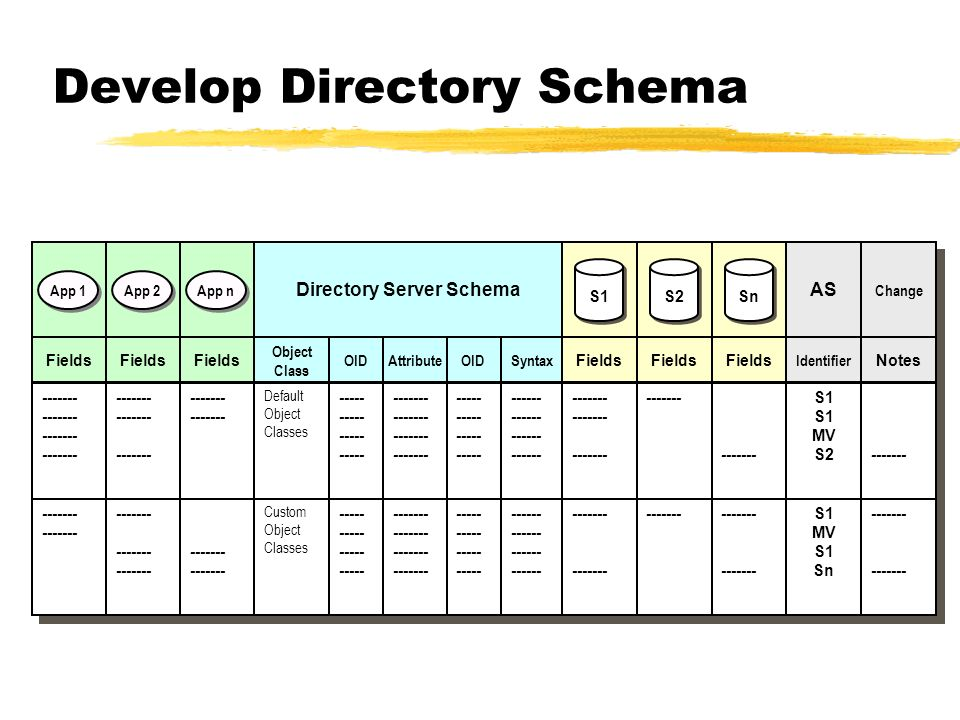 Develop Directory Schema