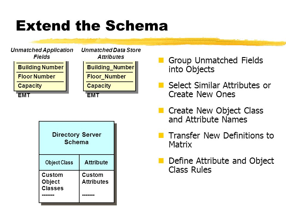 Extend the Schema Group Unmatched Fields into Objects