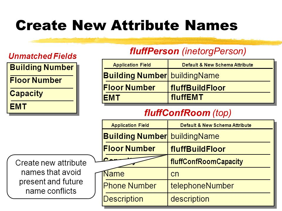 Create New Attribute Names