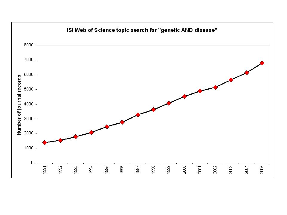 The number of journal articles that deal with genetic and disease has increases steadily over the past 15 years.