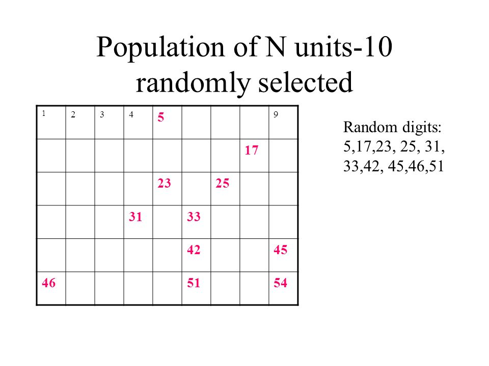 Population of N units-10 randomly selected