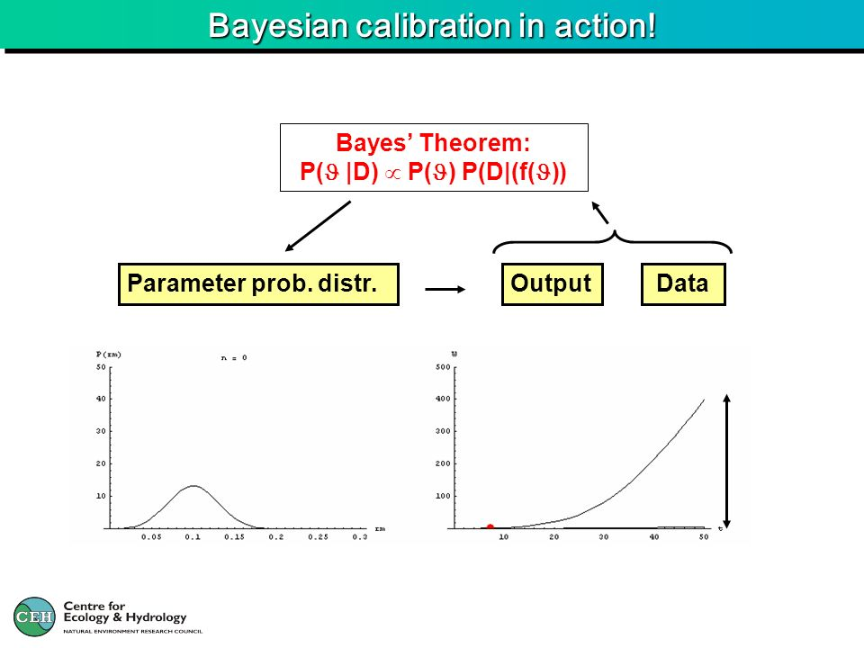 Bayesian calibration in action!