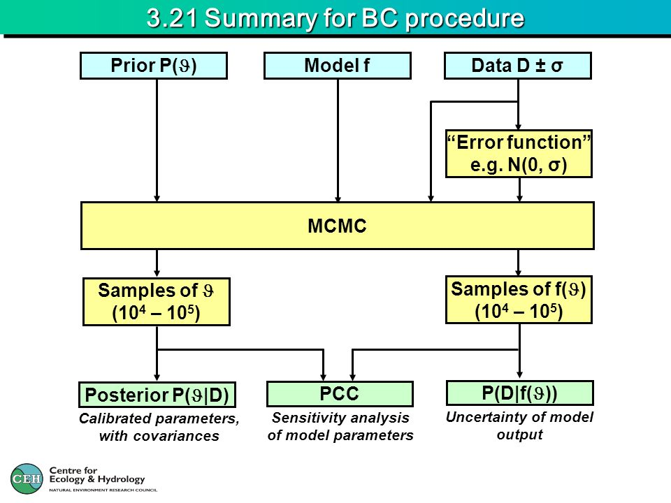 3.21 Summary for BC procedure