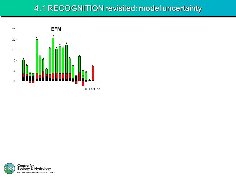 4.1 RECOGNITION revisited: model uncertainty