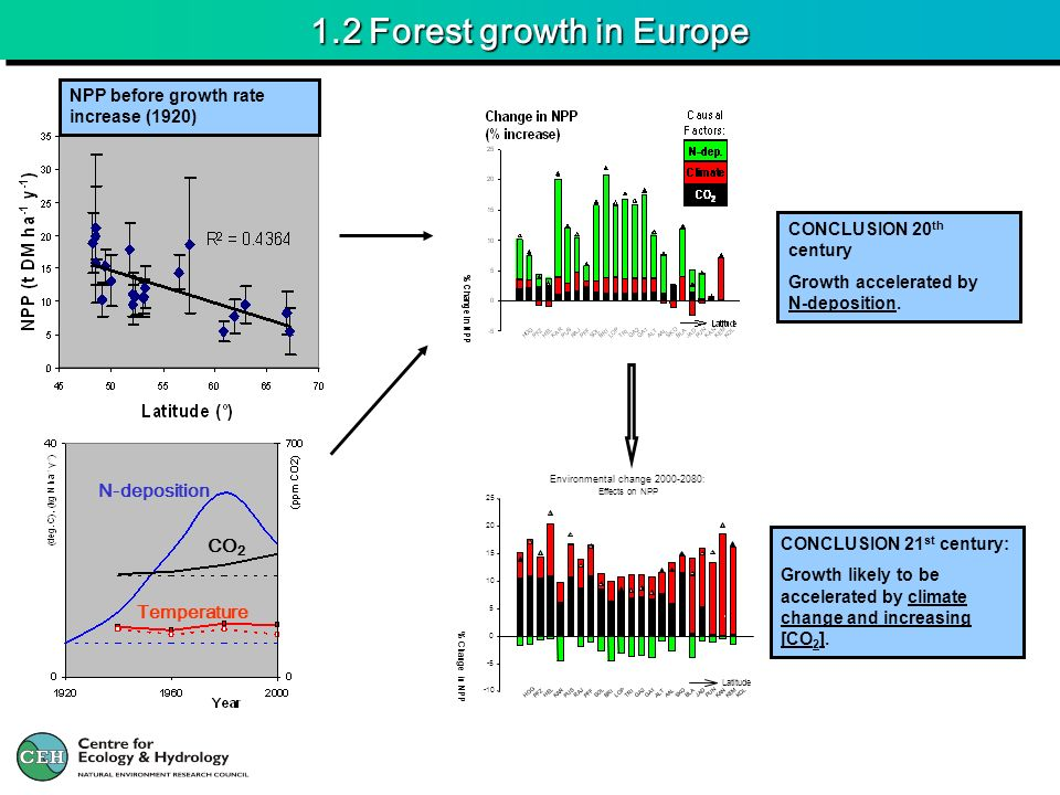 1.2 Forest growth in Europe