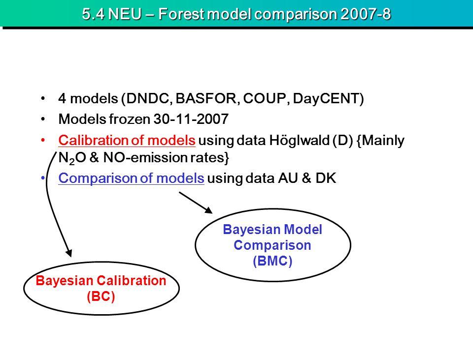 5.4 NEU – Forest model comparison 2007-8