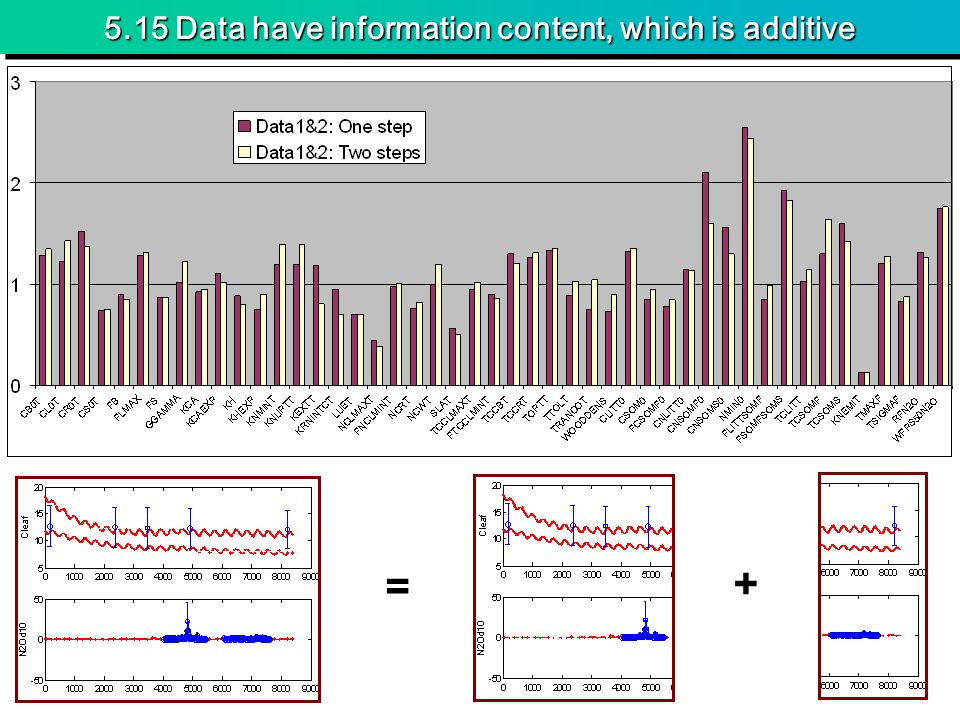 5.15 Data have information content, which is additive