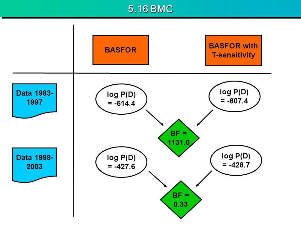 BASFOR with T-sensitivity